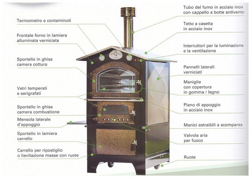 Costruire forno a legna portatile images for Forno a legna portatile prezzi